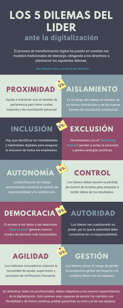5 dilemas transformación digital